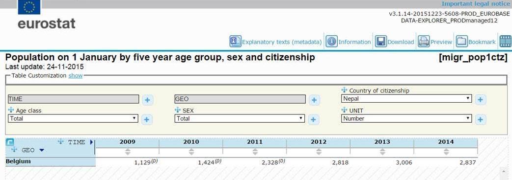 बेल्जियममा वैधानिक रुपमा बस्ने नेपालीहरुको संख्या झन्डै ३ हजार ( डाटा सहित )
