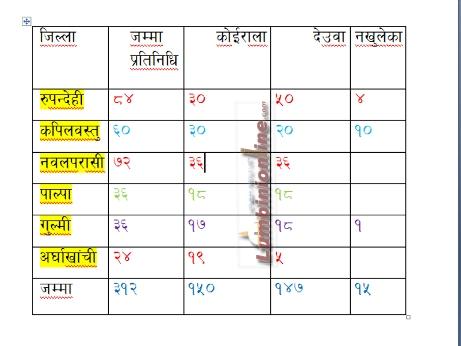 लुम्बिनीमा कोईराला र देउवाको टक्कर (मत संख्या सहित)
